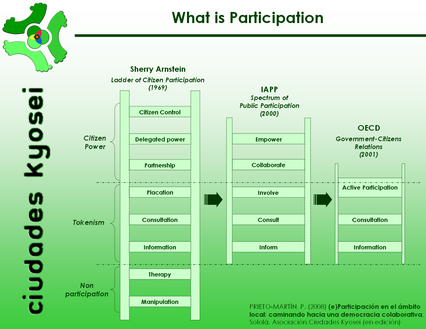 Qué es participación ciudadana