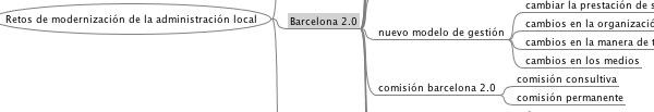 mindmap retos modernizacion administracion local
