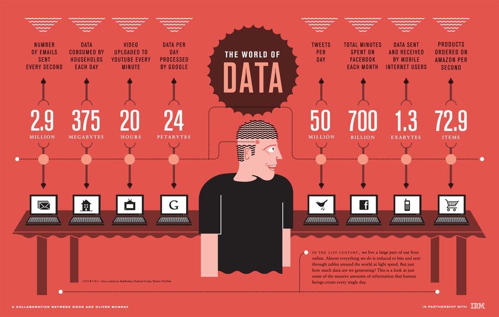 World of Data - Infografía de los datos que se generan en Internet