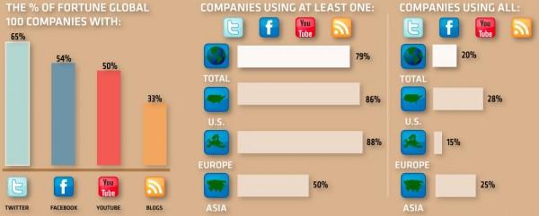Uso de redes sociales por grandes compañías