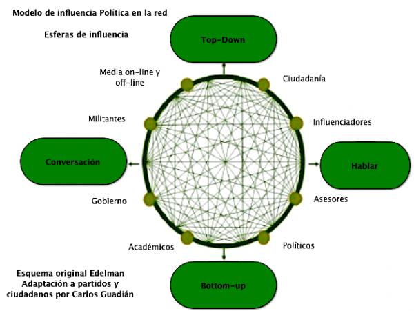 Esferas de infuencia según Edelman adaptado a Partidos Políticos en la red