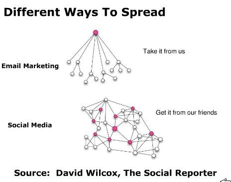 Ways to spread