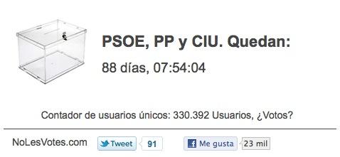Número de usuarios de #nolesvotes