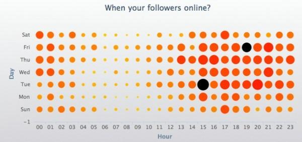 Análisis SocialBro número followers online