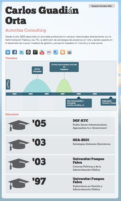 Infografia del CV por Re.vu