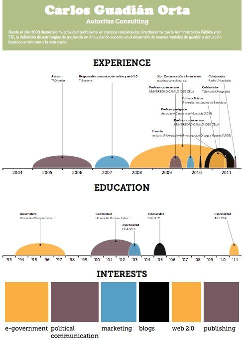 Infografia de LinkedIn realizada con Visualize.me