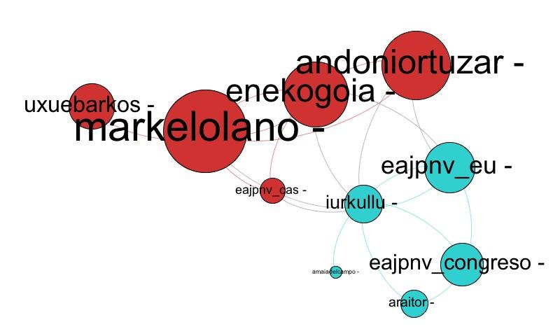 Grafo de los amigos de @Jerkoreka
