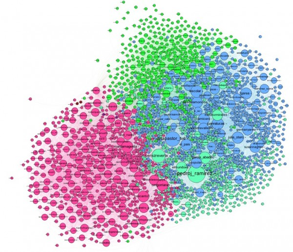 Grafo de los amigos de @UPyD