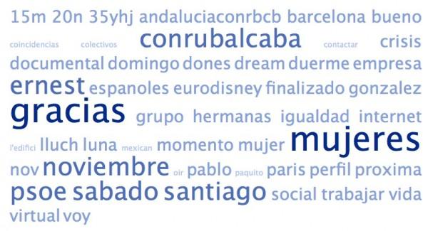 Nube de etiquetas generada con los estatus de Twitter de los amigos de @ConRubalcaba