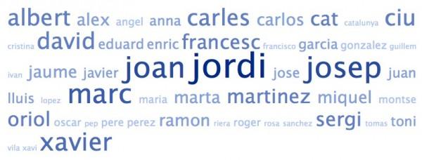 Nube de etiquetas de los nombres de los amigos de @CiuDuran2011 en Twitter