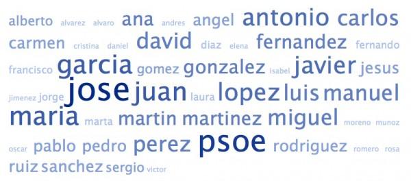 Nube de palabras de los nombres de los amigos de @ConRubalcaba en Twitter