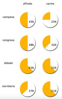 Distribución entre candidatos