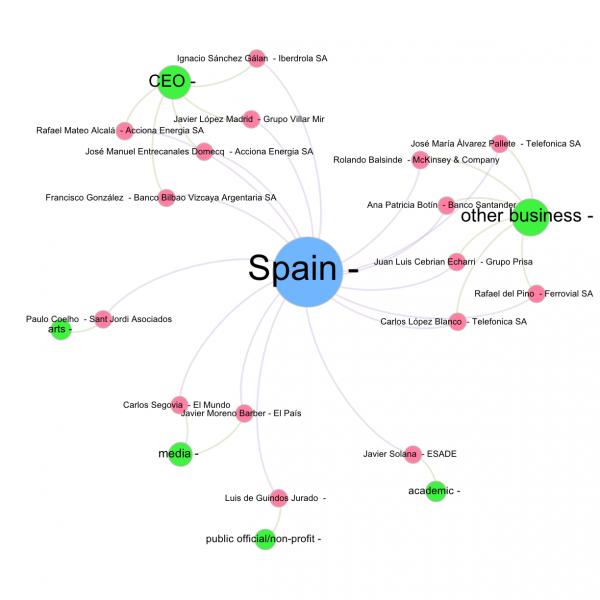 España en Davos