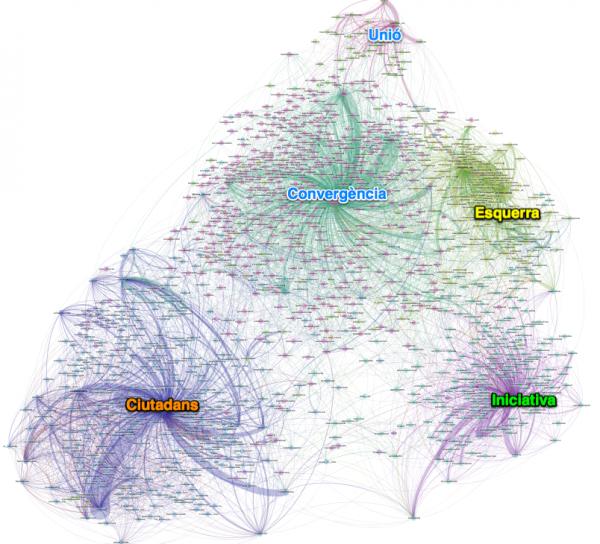 Mapa conversación de twitter