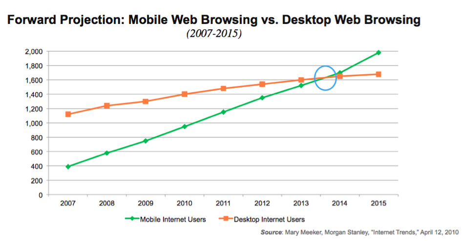 Mobile-Web-Usage-Growth